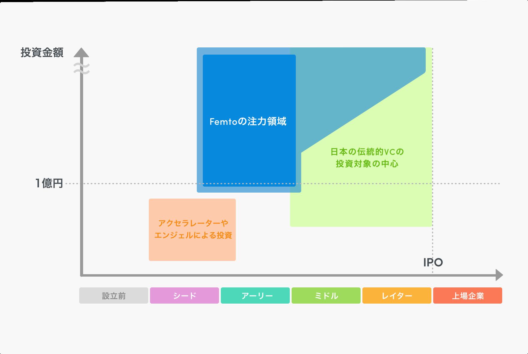 ビジネスモデル図